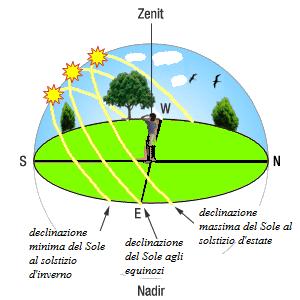 solstizio
