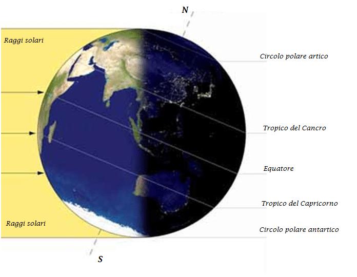 Durante il solstizio di inverno , i raggi del Sole sono perpendicolari al Tropico del Capricorno.L'emisfero australe è maggiormente riscaldato ed è estate. Il circolo polare antartico è sempre illuminato.L'emisfero boreale è invece meno riscaldato ed è inverno. Il circolo polare artico è sempre al buio.