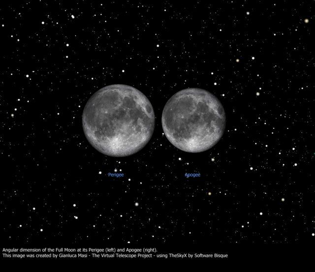 """Luna piena al perigeo (""""superluna"""") e all'apogeo: confronto della dimensione angolare."""