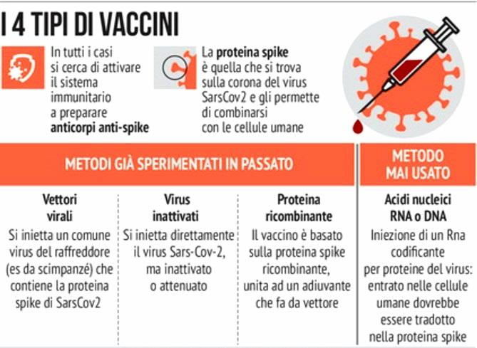 Le diverse tipologie di vaccini esistenti.